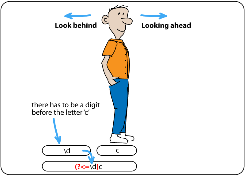 visual example of man standing on word 'chapter', looking ahead.
